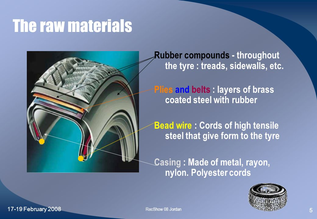 The raw materials Rubber compounds - throughout the tyre : treads, sidewalls, etc. Plies and belts : layers of brass coated steel with rubber.