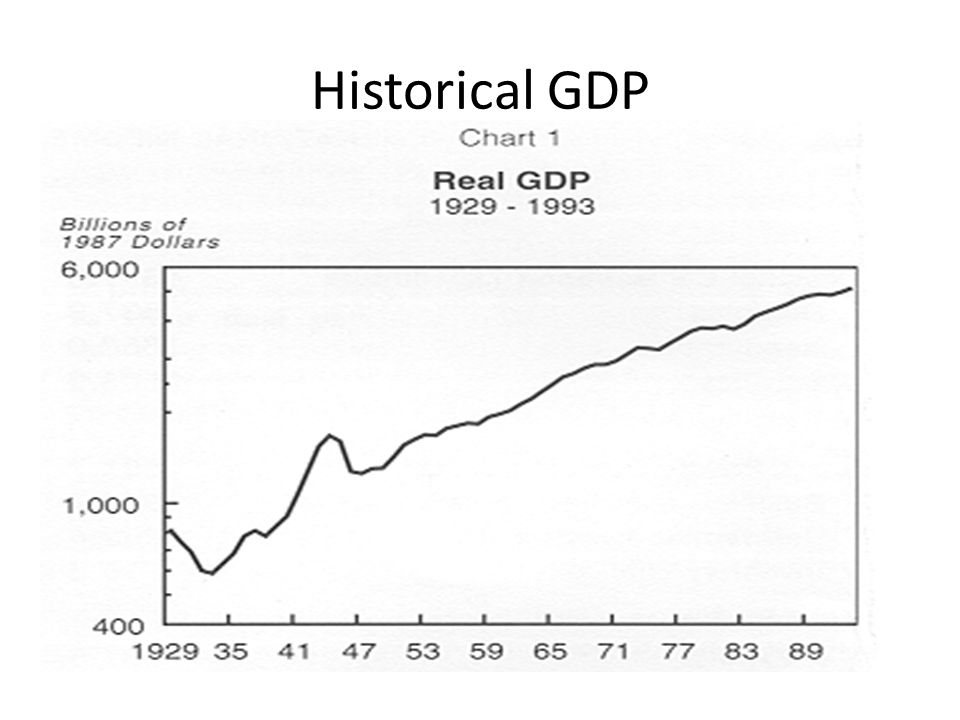 Historical GDP