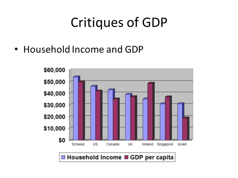 Critiques of GDP Household Income and GDP