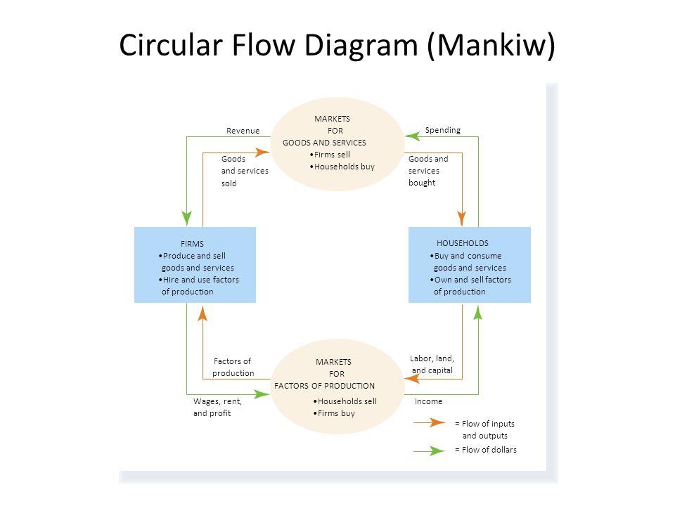 Circular Flow Diagram (Mankiw)