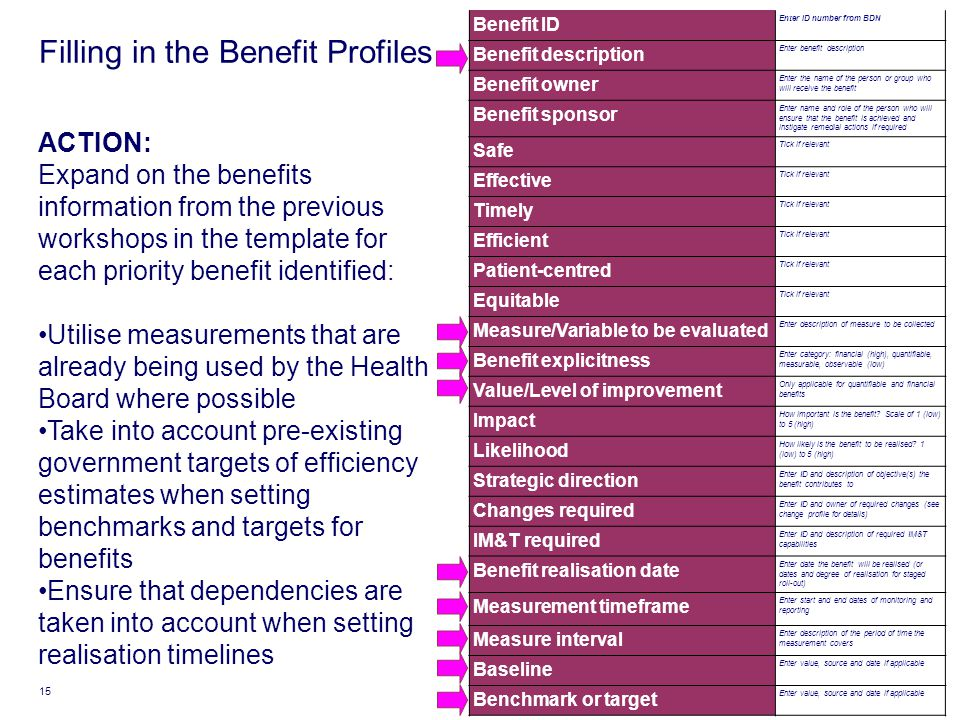 Filling in the Benefit Profiles