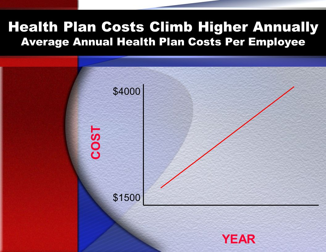 Health Plan Costs Climb Higher Annually Average Annual Health Plan Costs Per Employee