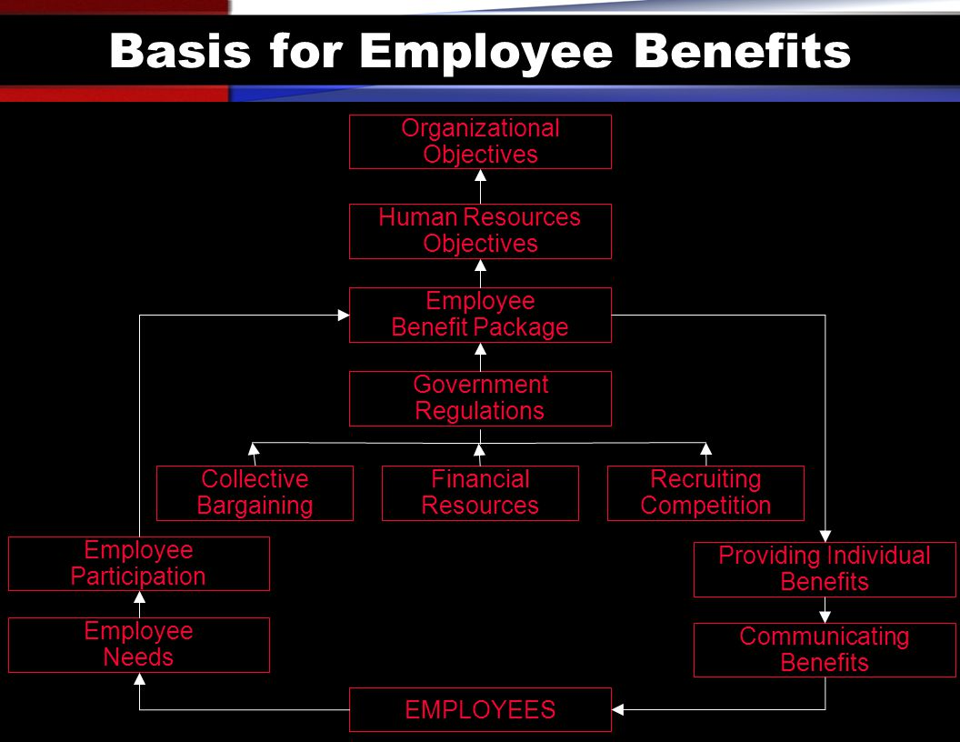 Basis for Employee Benefits