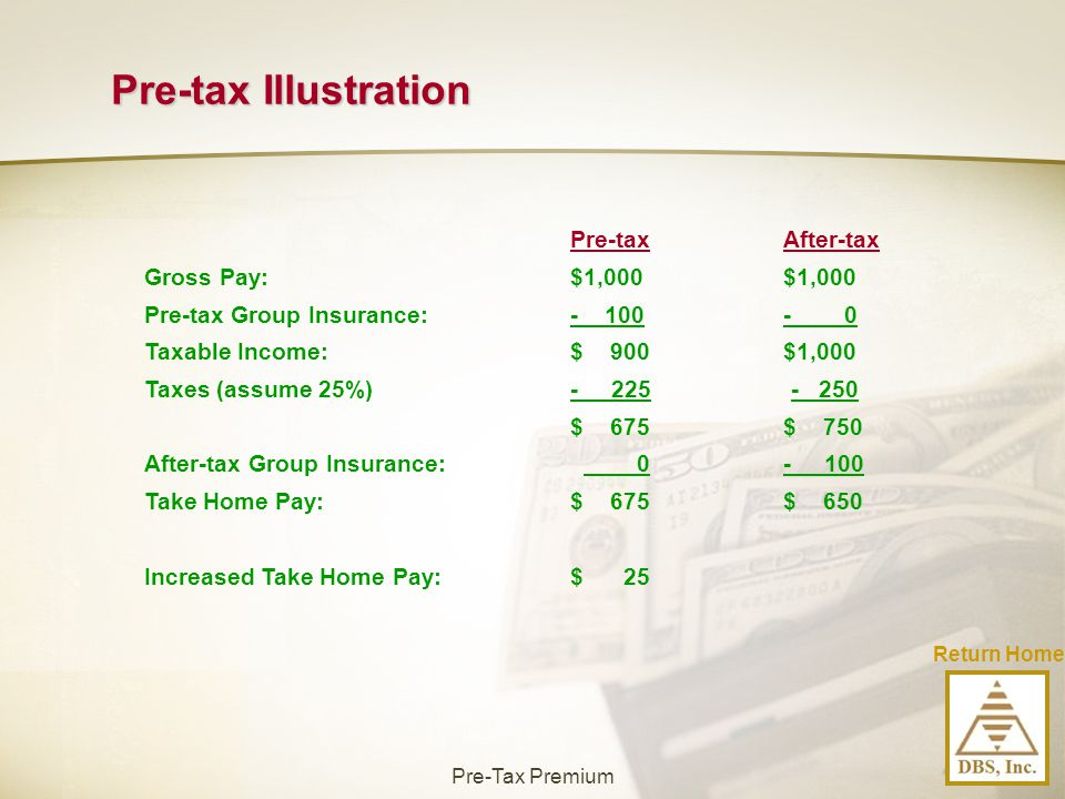 Pre-tax Illustration Pre-tax After-tax Gross Pay: $1,000 $1,000
