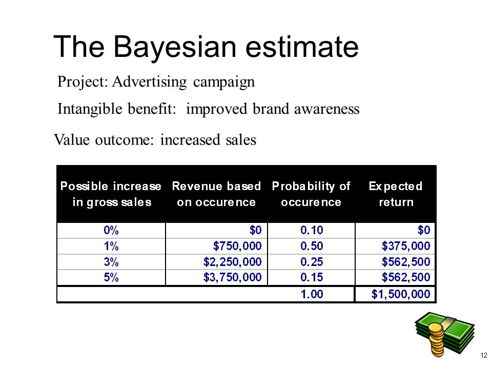 The Bayesian estimate Project: Advertising campaign