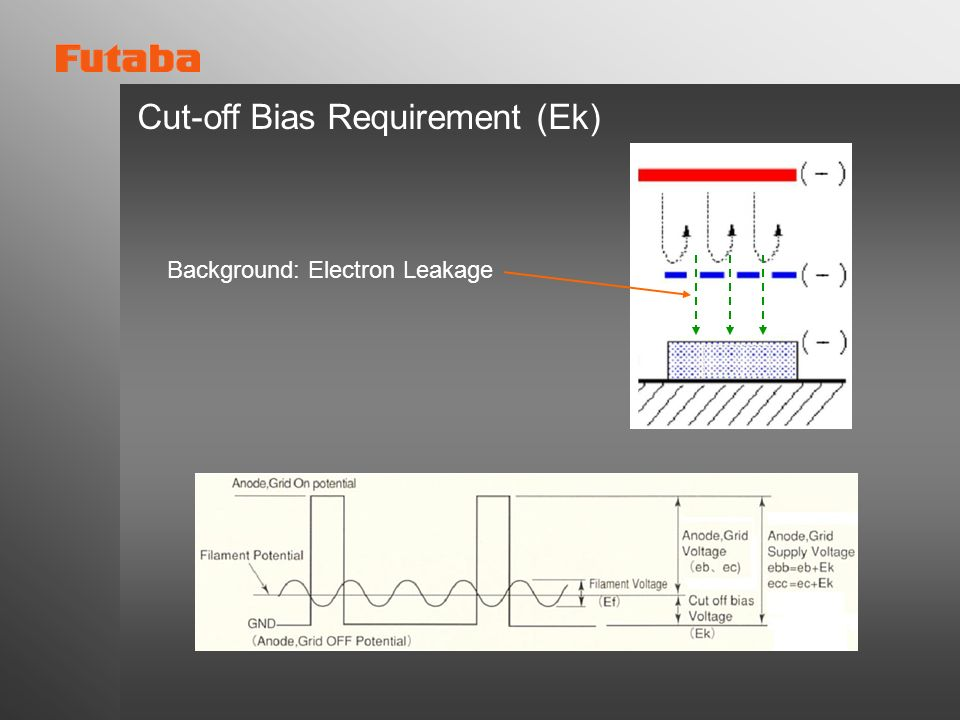 Cut-off Bias Requirement (Ek)
