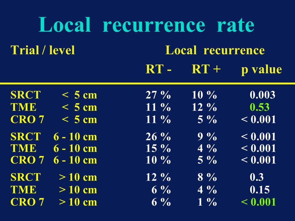 Local recurrence rate Trial / level Local recurrence RT - RT + p value