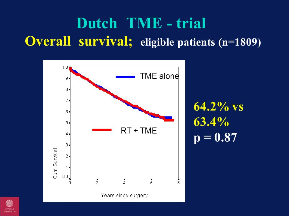 Dutch TME - trial Overall survival; eligible patients (n=1809)