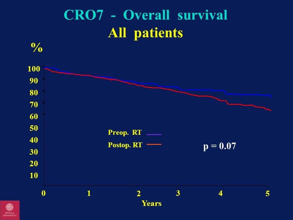 CRO7 - Overall survival All patients