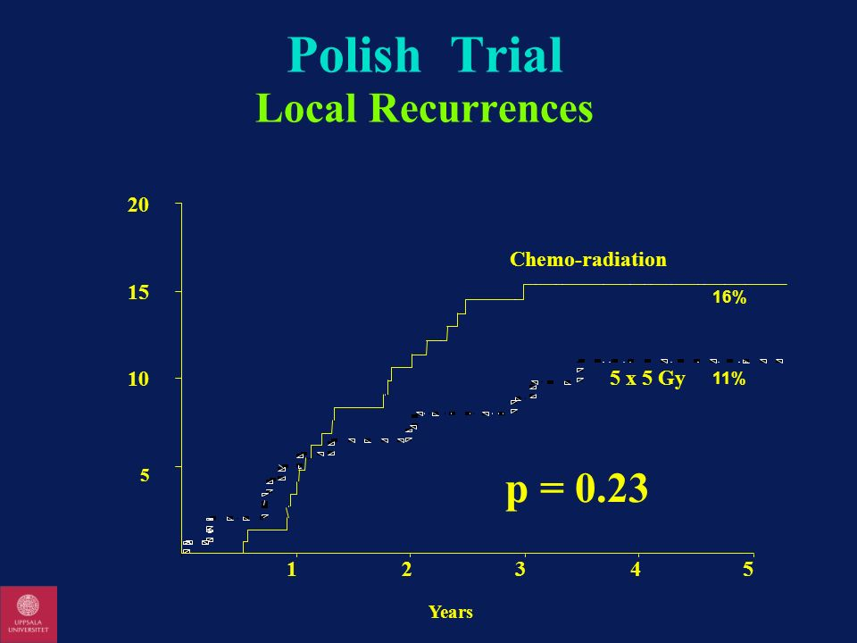 Polish Trial Local Recurrences