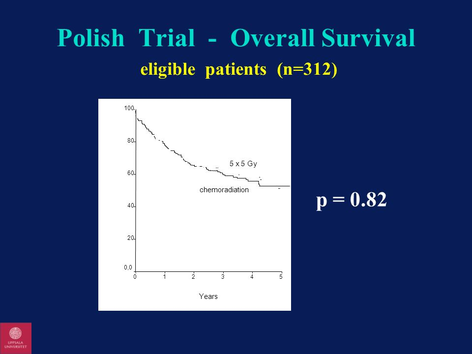 Polish Trial - Overall Survival eligible patients (n=312)