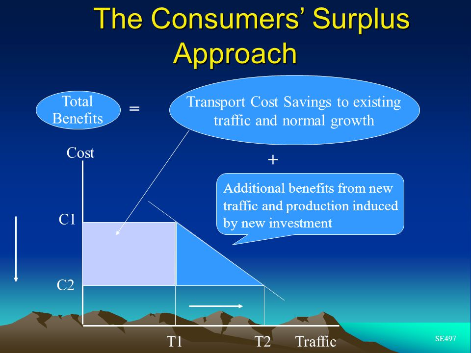 The Consumers' Surplus Approach