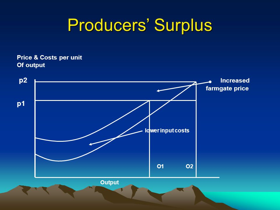 Producers' Surplus p2 Increased p1 Price & Costs per unit Of output