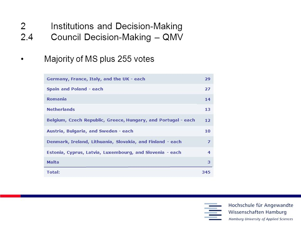 2 Institutions and Decision-Making 2.4 Council Decision-Making – QMV