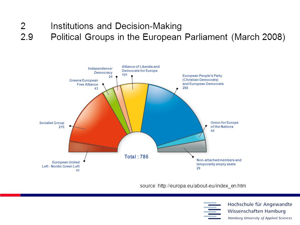 2. Institutions and Decision-Making 2. 9