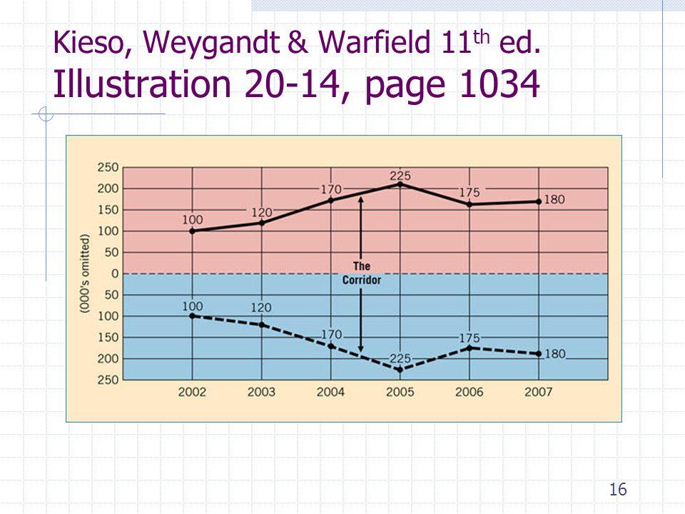 Kieso, Weygandt & Warfield 11th ed. Illustration 20-14, page 1034