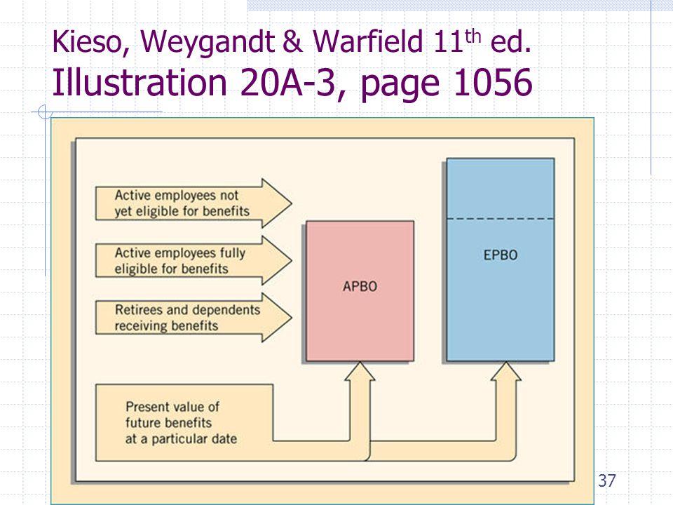 Kieso, Weygandt & Warfield 11th ed. Illustration 20A-3, page 1056