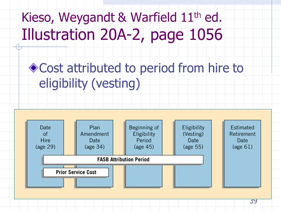 Kieso, Weygandt & Warfield 11th ed. Illustration 20A-2, page 1056
