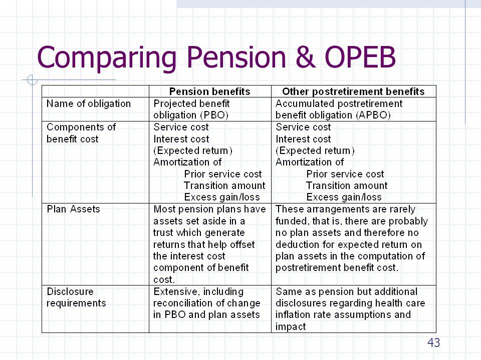 Comparing Pension & OPEB