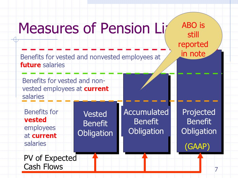 Measures of Pension Liability