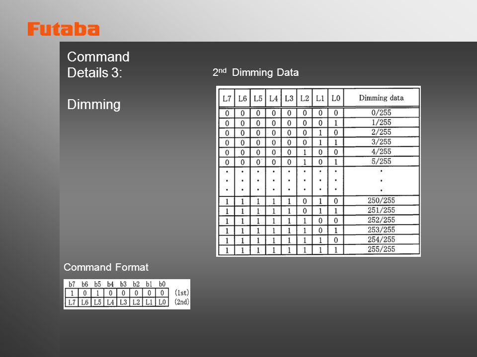 Command Details 3: Dimming 2nd Dimming Data Command Format