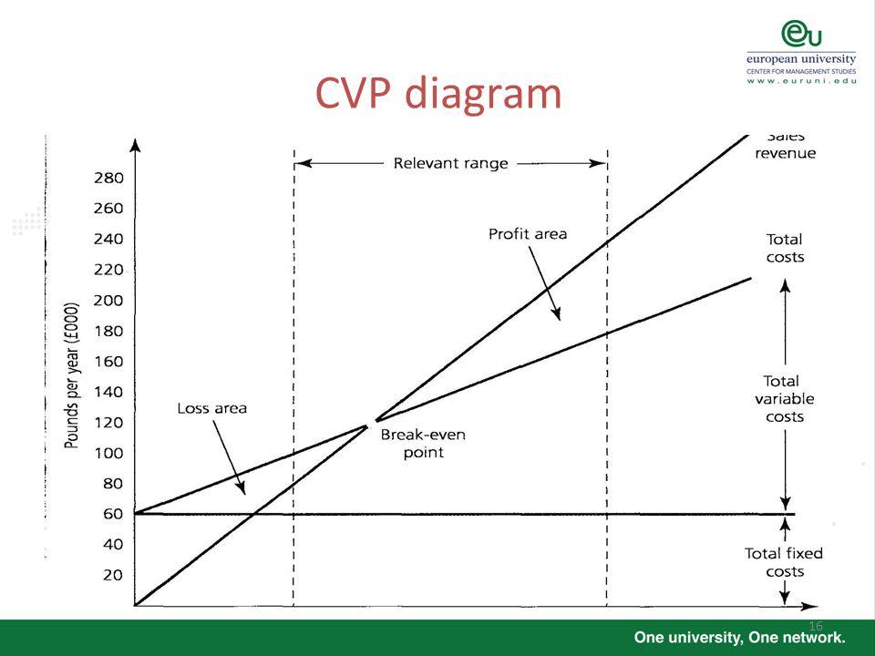 CVP diagram Horizontal axis – unit of production
