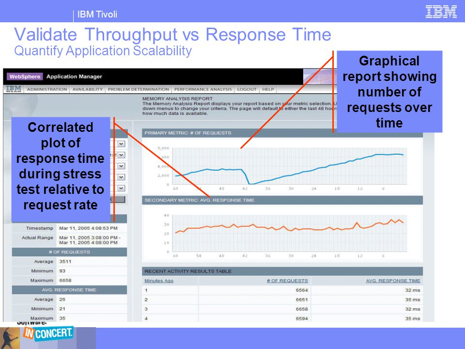 Validate Throughput vs Response Time Quantify Application Scalability