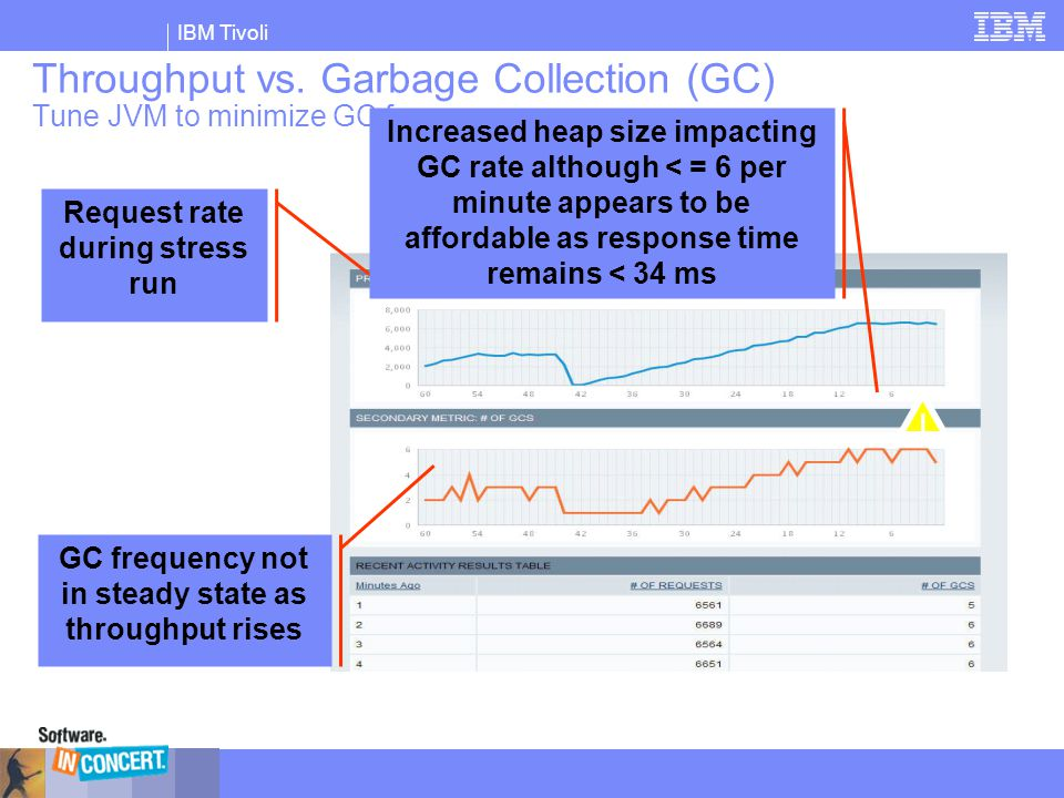 Throughput vs. Garbage Collection (GC) Tune JVM to minimize GC frequency
