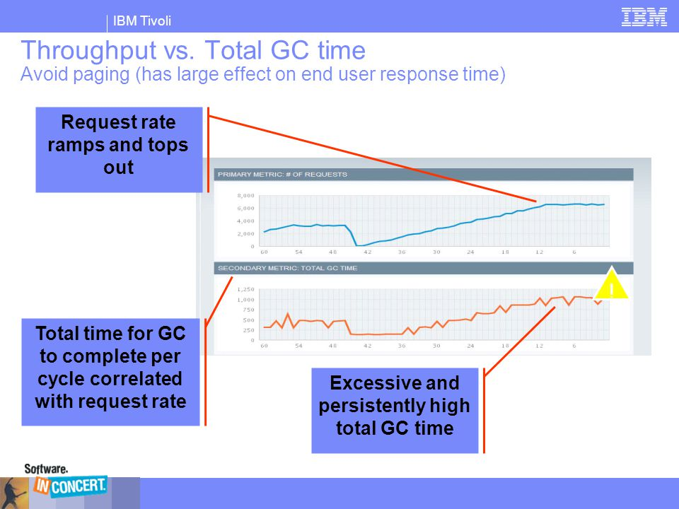 Throughput vs. Total GC time Avoid paging (has large effect on end user response time)