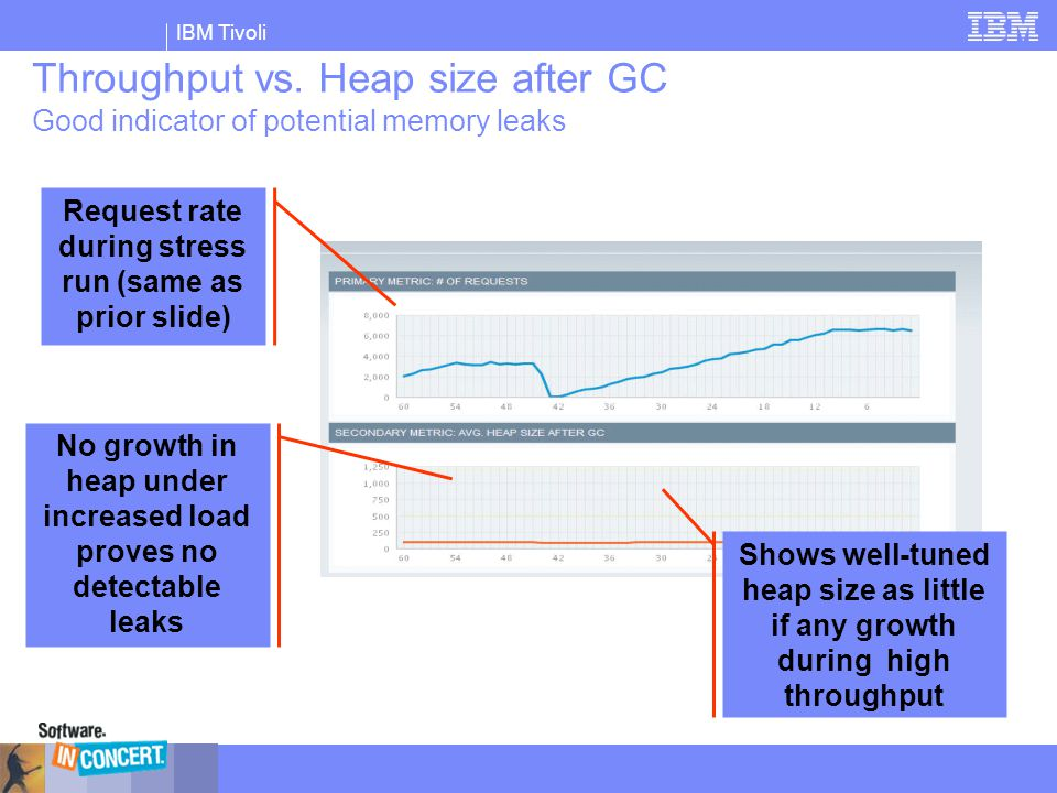 Throughput vs. Heap size after GC Good indicator of potential memory leaks
