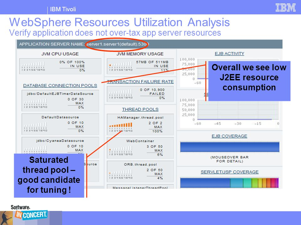 WebSphere Resources Utilization Analysis Verify application does not over-tax app server resources