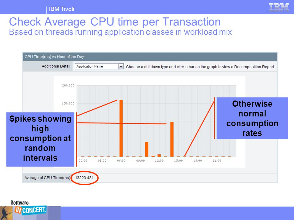 Check Average CPU time per Transaction Based on threads running application classes in workload mix