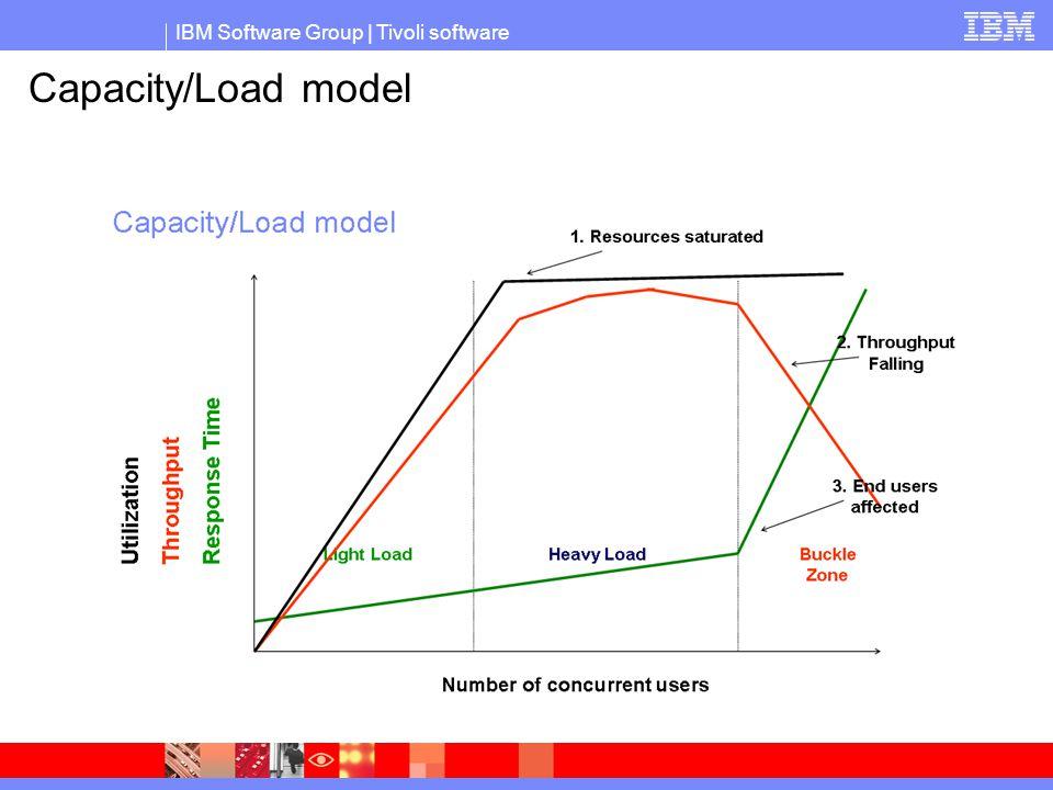 Capacity/Load model