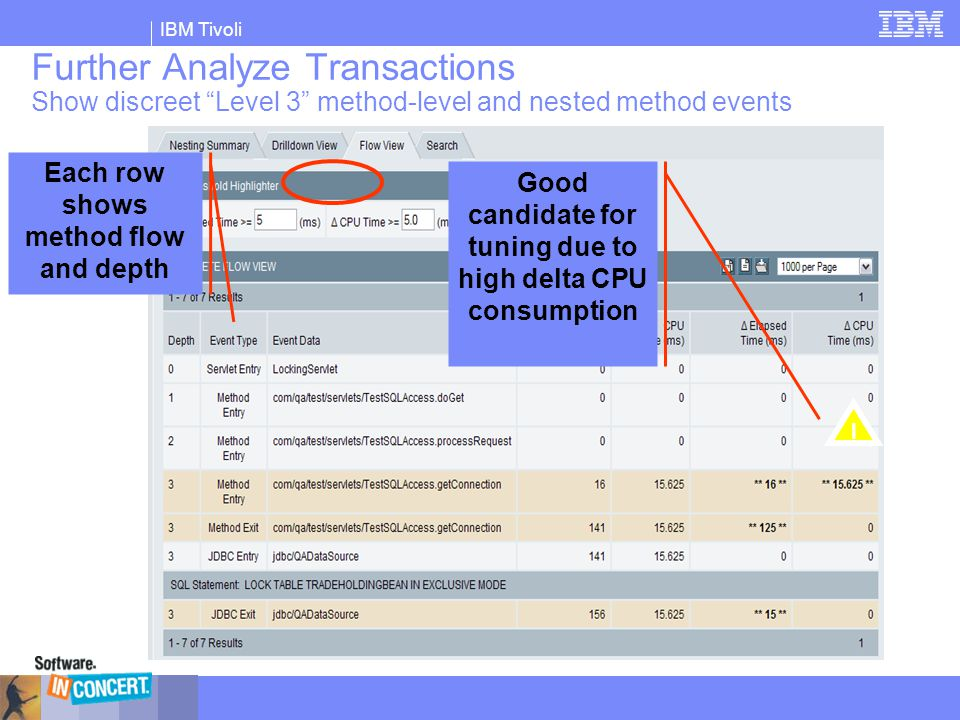 Further Analyze Transactions Show discreet Level 3 method-level and nested method events