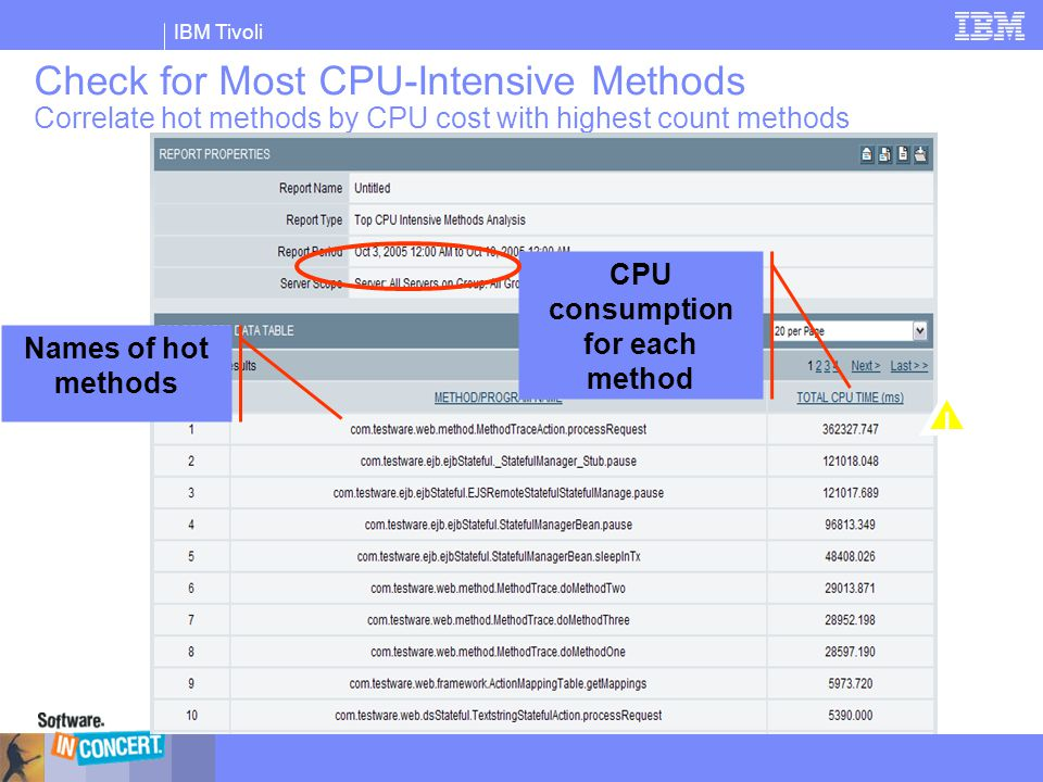 CPU consumption for each method