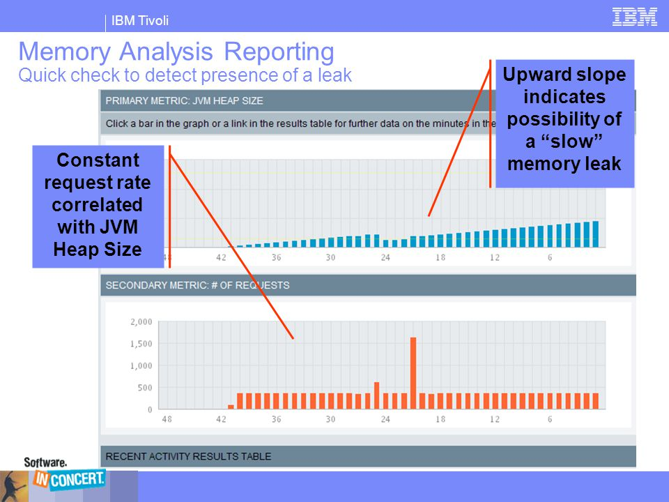 Memory Analysis Reporting Quick check to detect presence of a leak