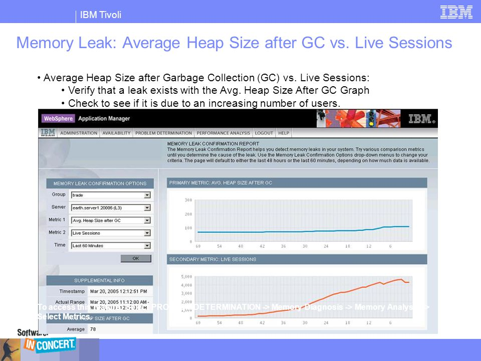 Memory Leak: Average Heap Size after GC vs. Live Sessions