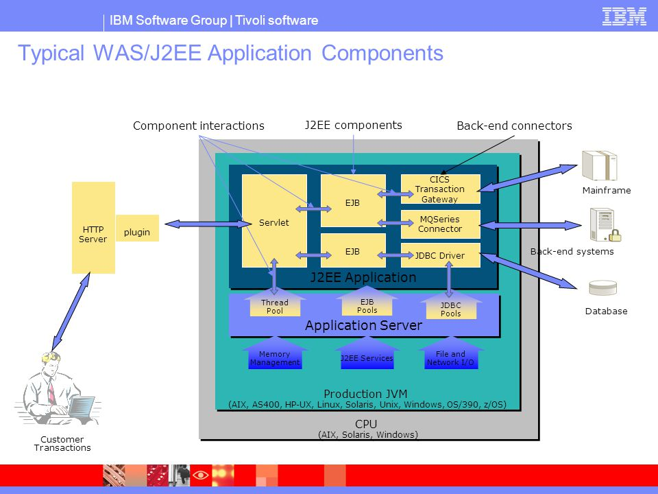 Typical WAS/J2EE Application Components