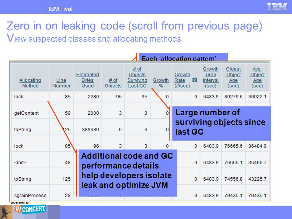 Zero in on leaking code (scroll from previous page) View suspected classes and allocating methods