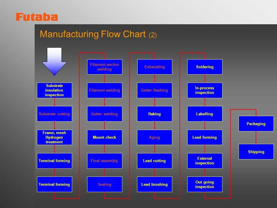 Manufacturing Flow Chart (2)