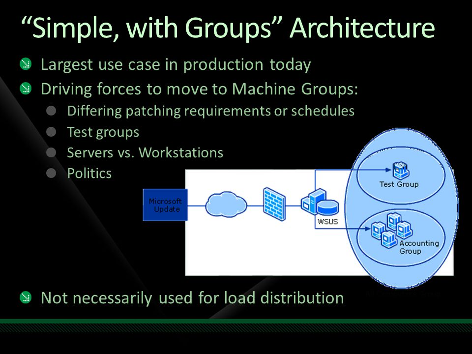 Simple, with Groups Architecture