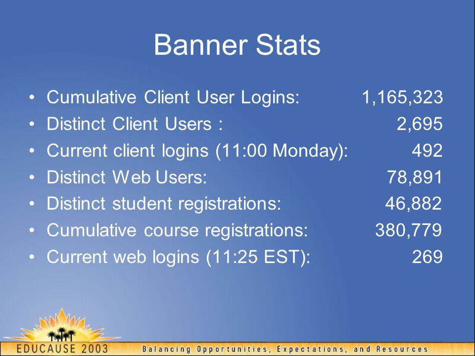 Banner Stats Cumulative Client User Logins: 1,165,323