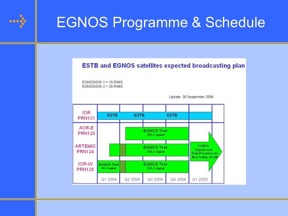 EGNOS Programme & Schedule