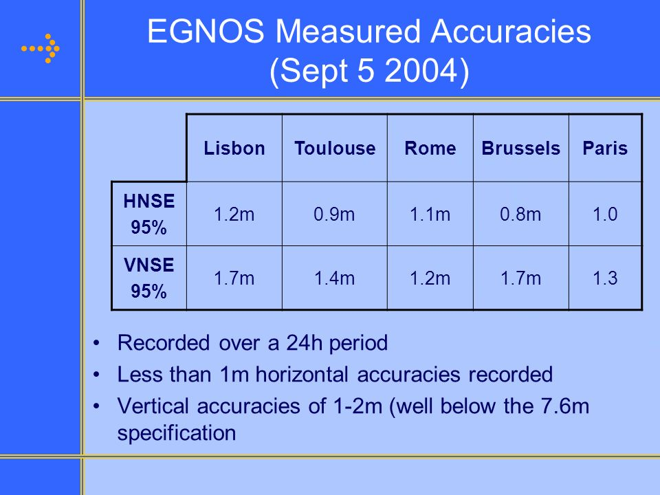 EGNOS Measured Accuracies (Sept )
