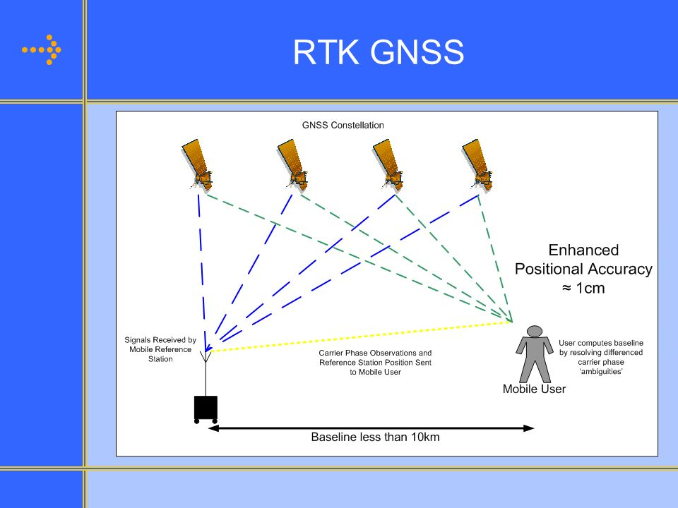 RTK GNSS RTK (Real-Time Kinematic)