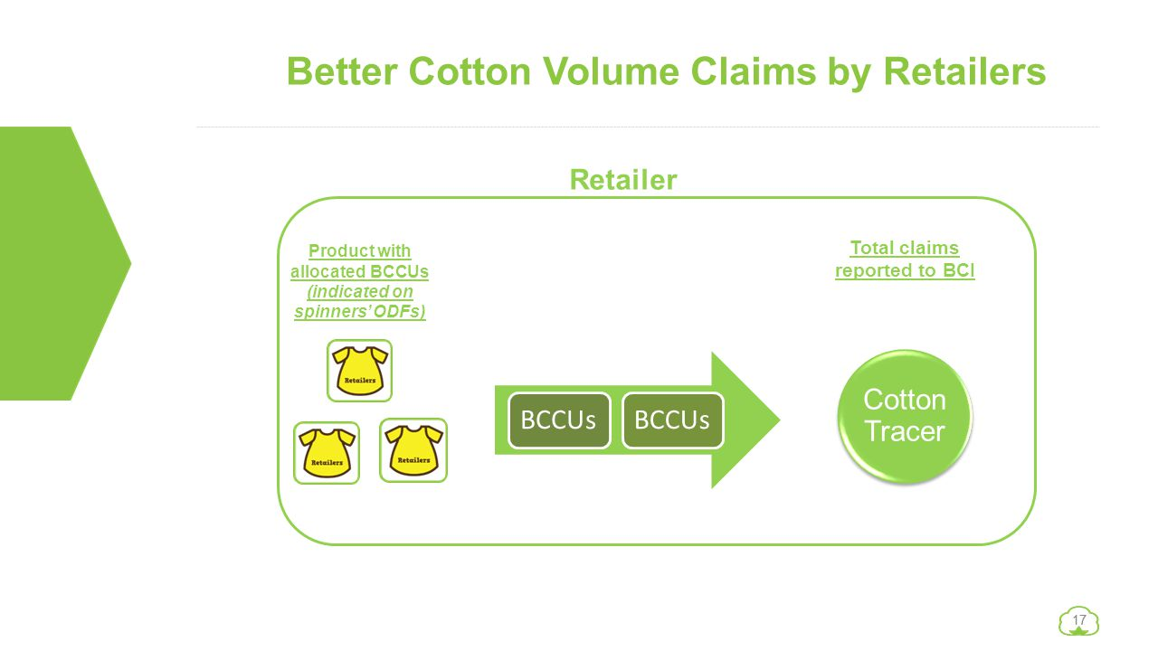 Better Cotton Volume Claims by Retailers