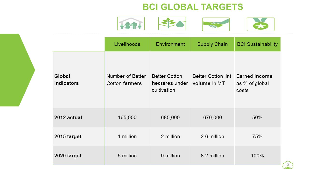 BCI GLOBAL TARGETS Livelihoods Environment Supply Chain