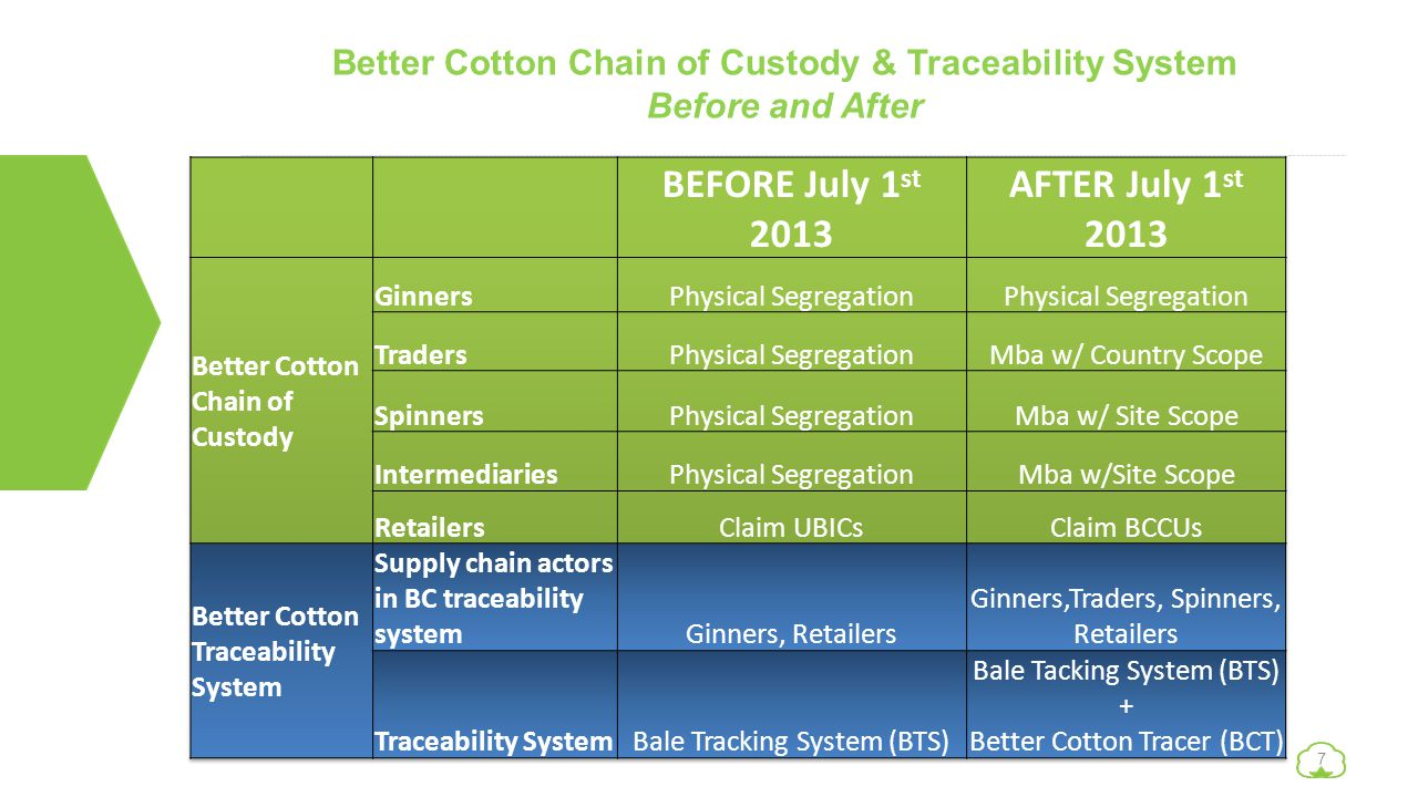 Better Cotton Chain of Custody & Traceability System