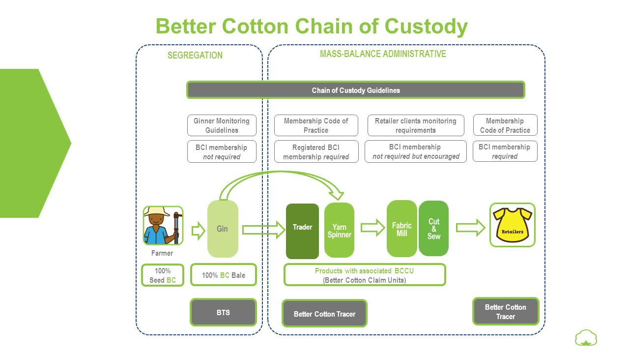 Better Cotton Chain of Custody