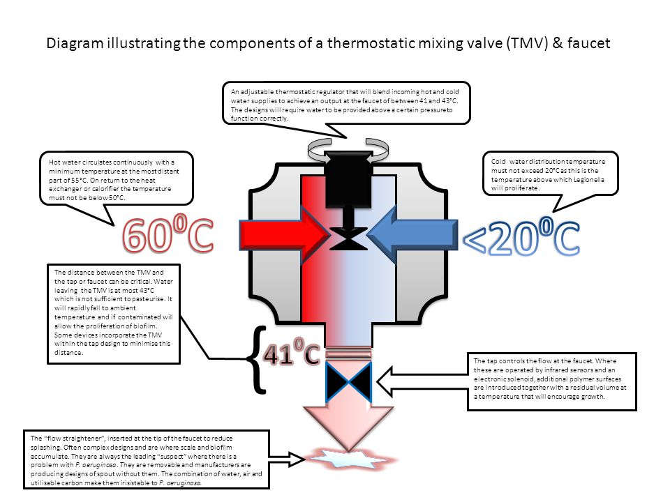 600C <200C. 410C. Diagram illustrating the components of a thermostatic mixing valve (TMV) & faucet.